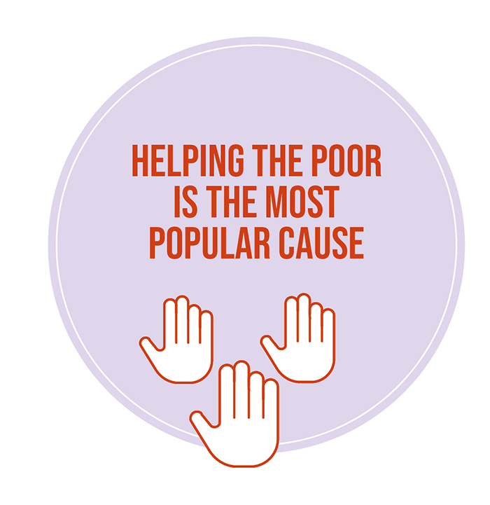 Helping the poor is the most popular cause