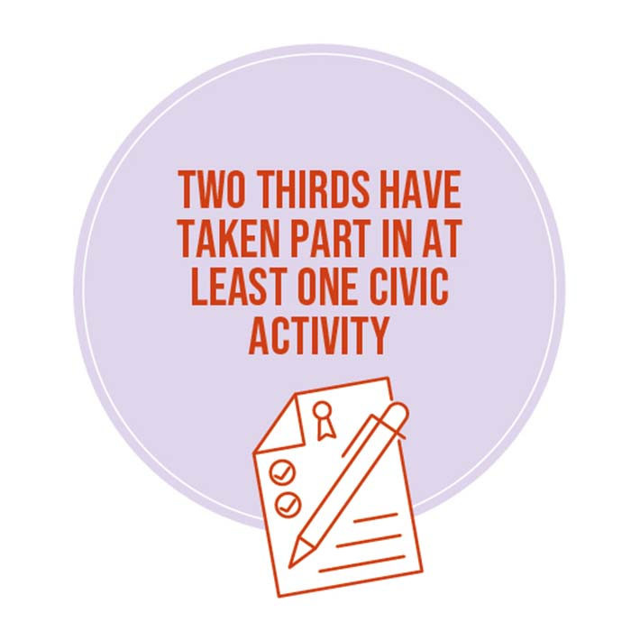 Two thirds have taken part in at least one civic activity