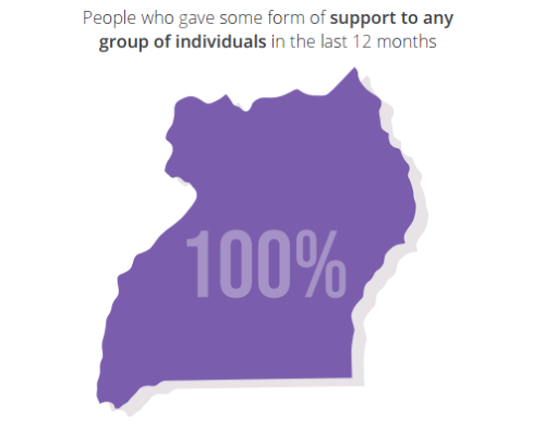 Uganda map outline with text saying 100% of people gave gave some form of support to any group of individuals in the last 12 months