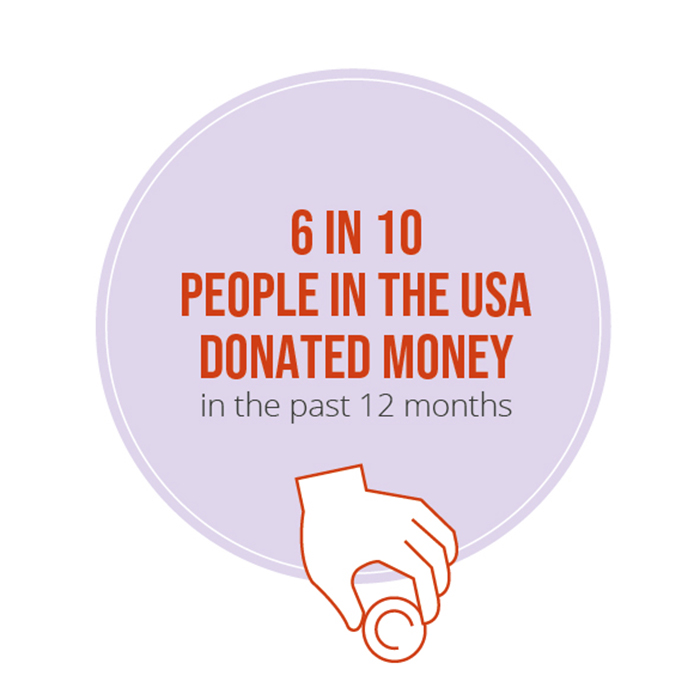 6 in 10 people donated money in the past 12 months