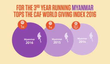 Myanmar tops the World Giving Index 2016