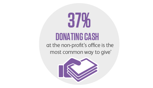 Donating cash at the non-profit's office is the most common way to give