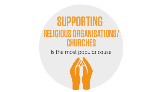 Supporting religious organisations/churches is most popular cause