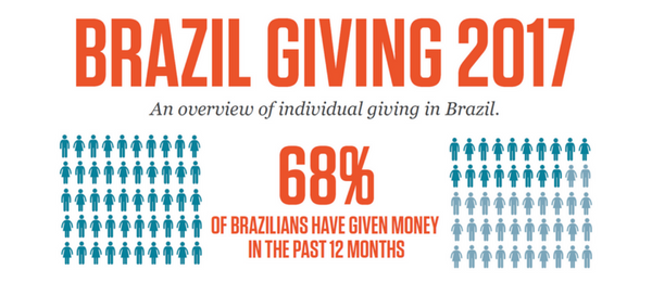 Brazil Giving Report 2017 infographic teaser