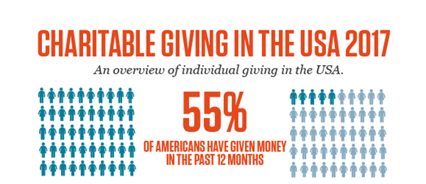 preview to show charitable giving in the USA infographic