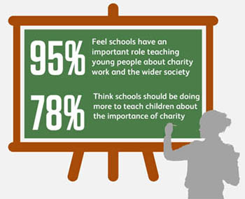 95% feel schools have an important role teaching young people about charity work and the wider society