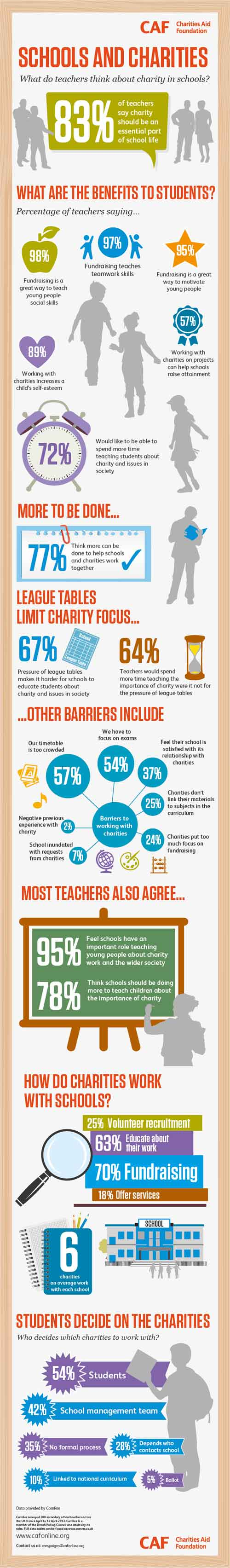 Schools and charities: what do teachers think about charity in schools?