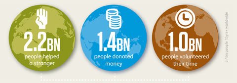 Percentages of those who donated money, volunteered their time or helped a stranger