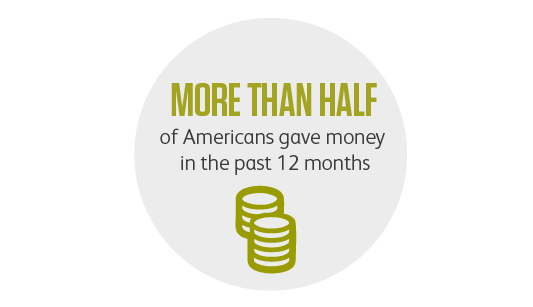 Graphic showing that more than half gave money in the US last year