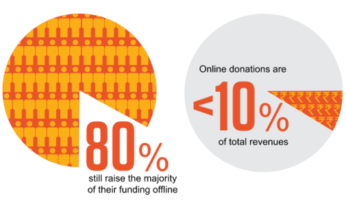 value online donations CAF India 2015