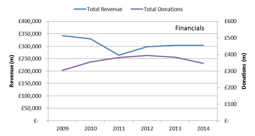 Revenues and donations by FTSE 100 financial services companies, 2009-14