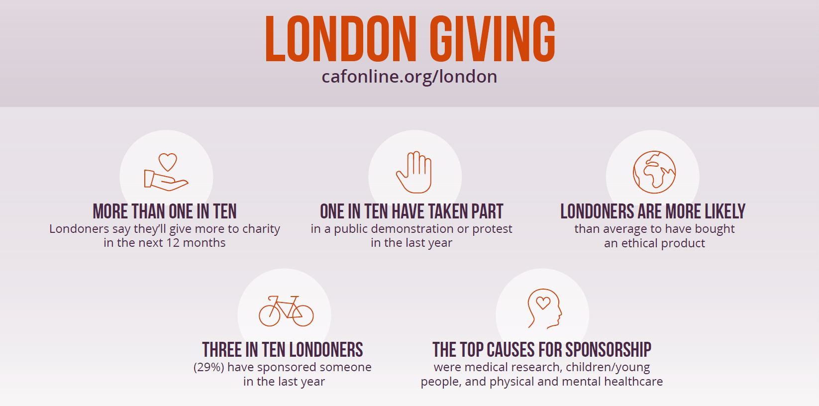 London Giving infographic
