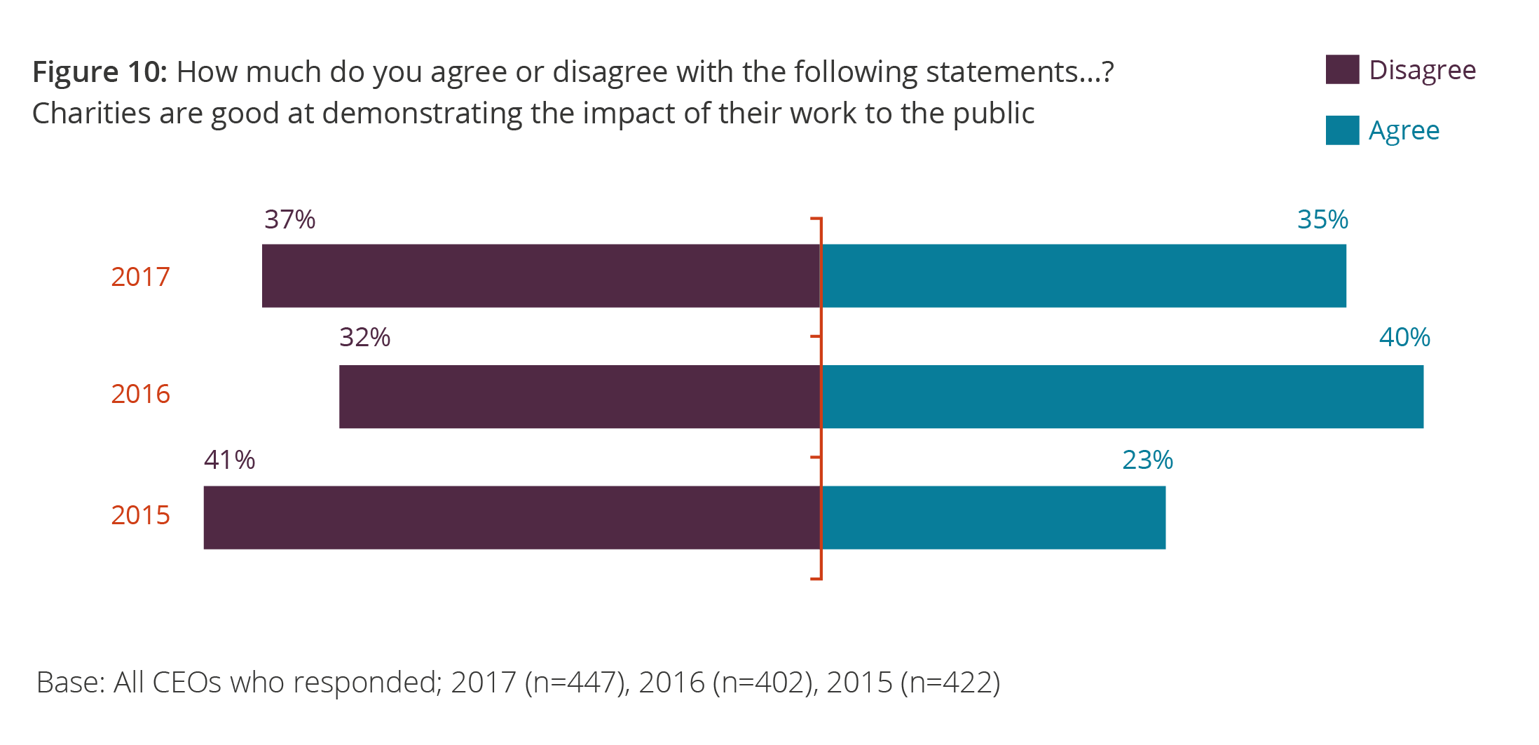 Figure 10: How much do you agree or disagree with the following statements…? Charities are good at demonstrating the impact of their work to the public