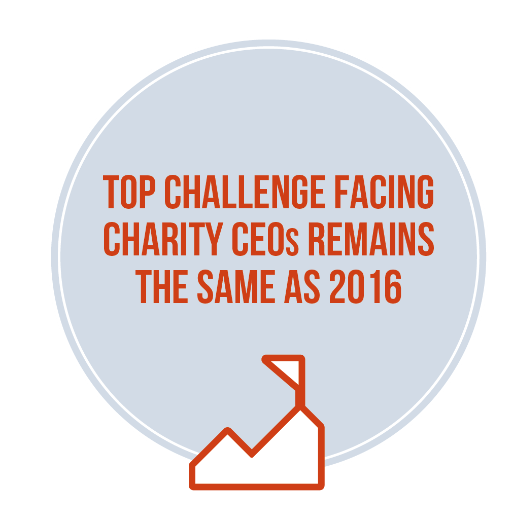 Top challenge facing charity CEOs