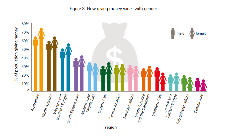 Graphic illustration showing how giving varies depending on gender