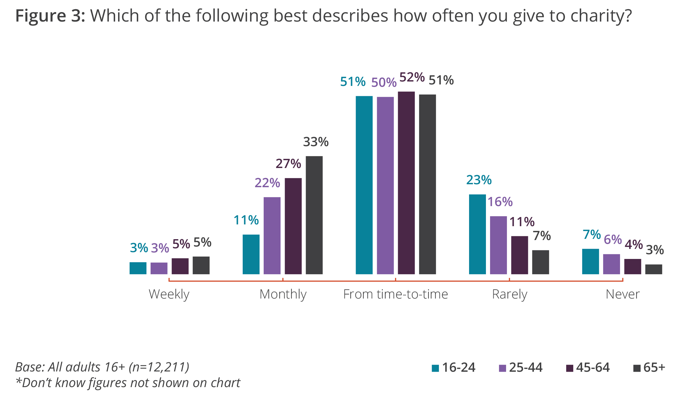 Which of the following best describes how often you give to charity?