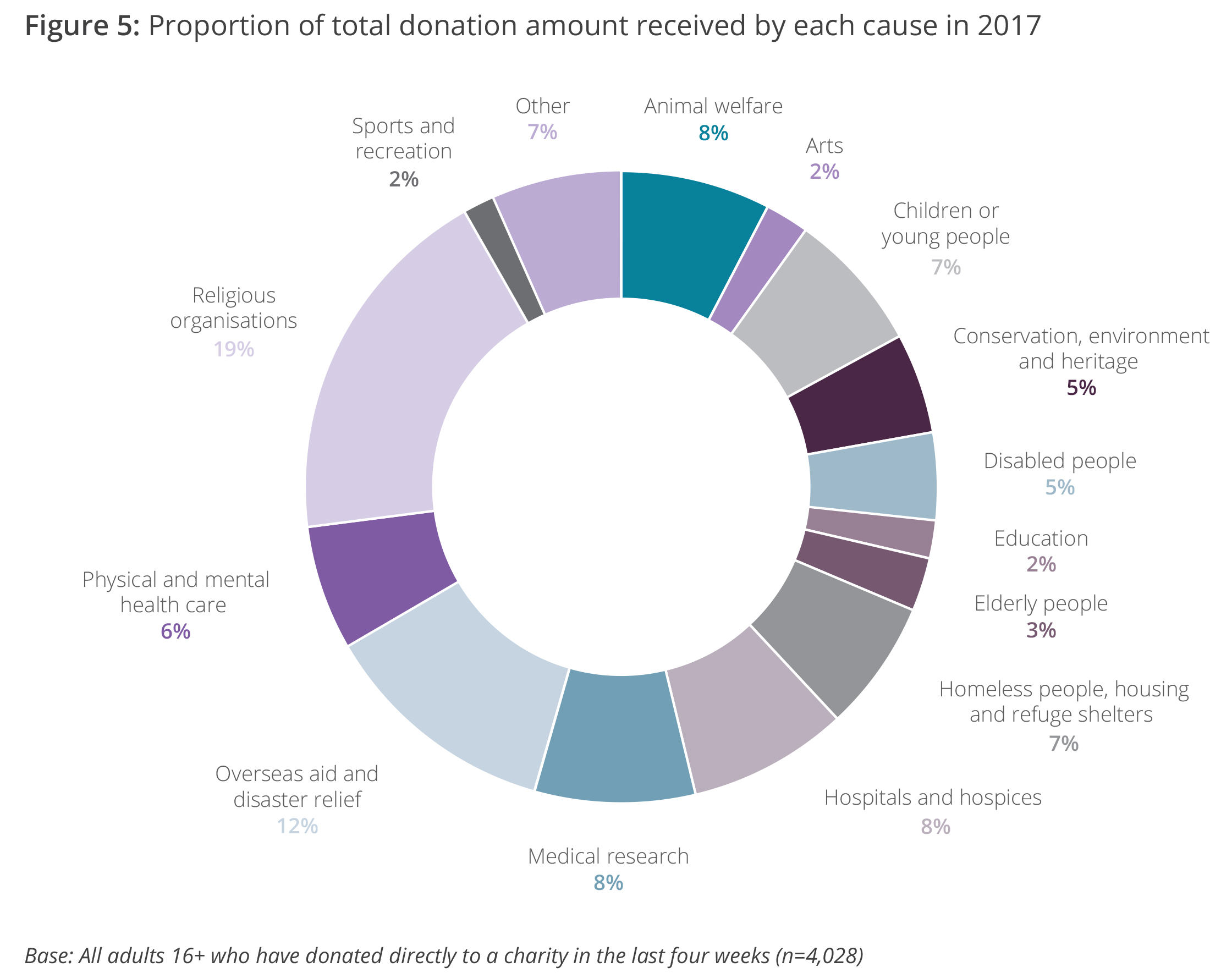 Proportion of total donation amount received by each cause in 2017