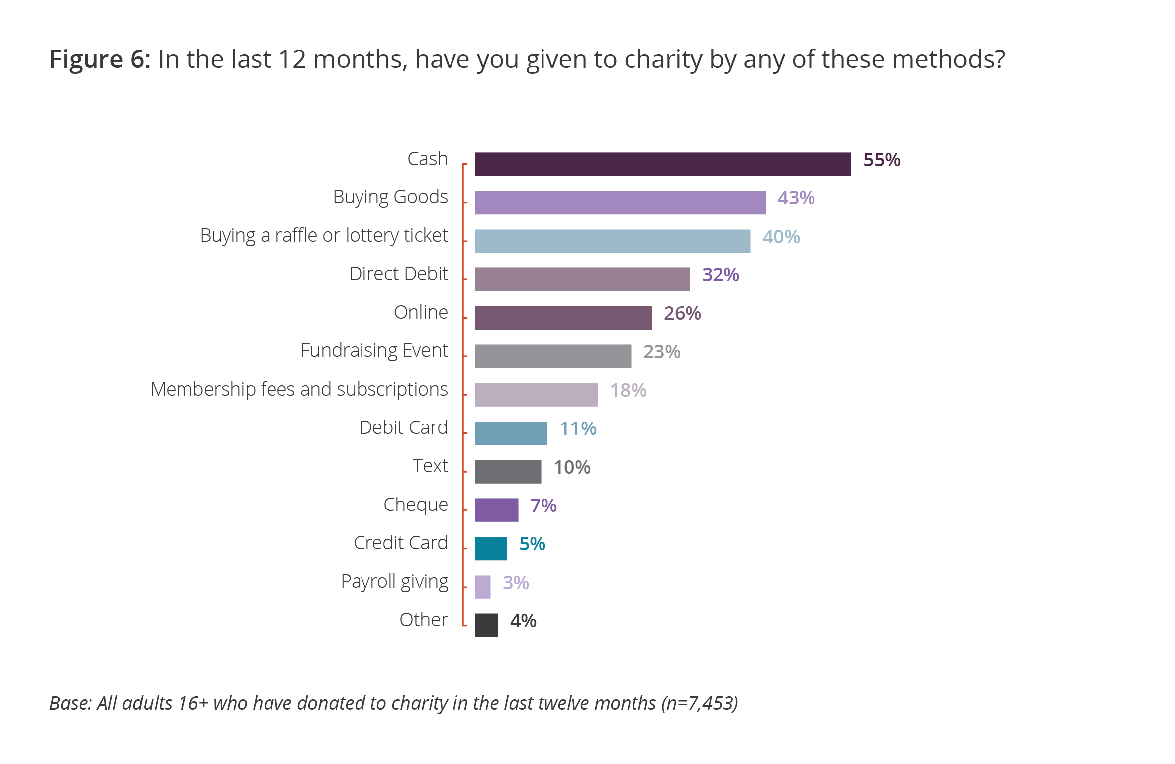 In the last 12 months, have you given to charity by any of these methods?