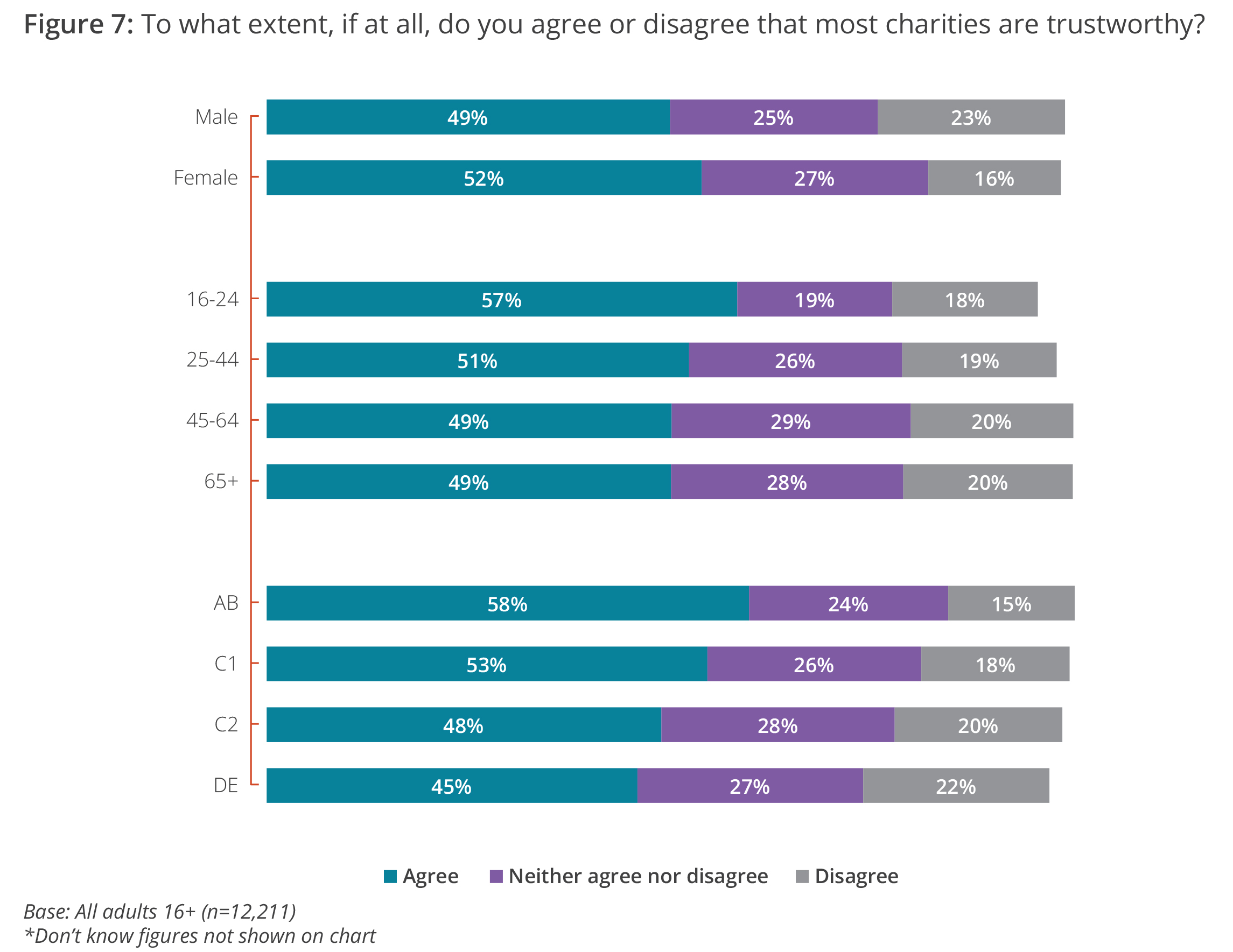 To what extent, if at all, do you agree or disagree that most charities